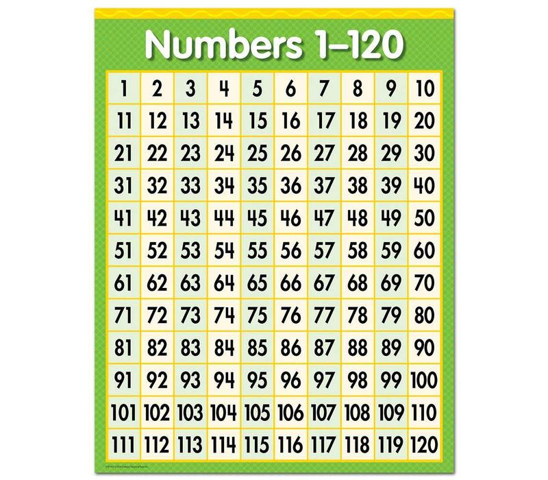 Numbers 1-120 Chart