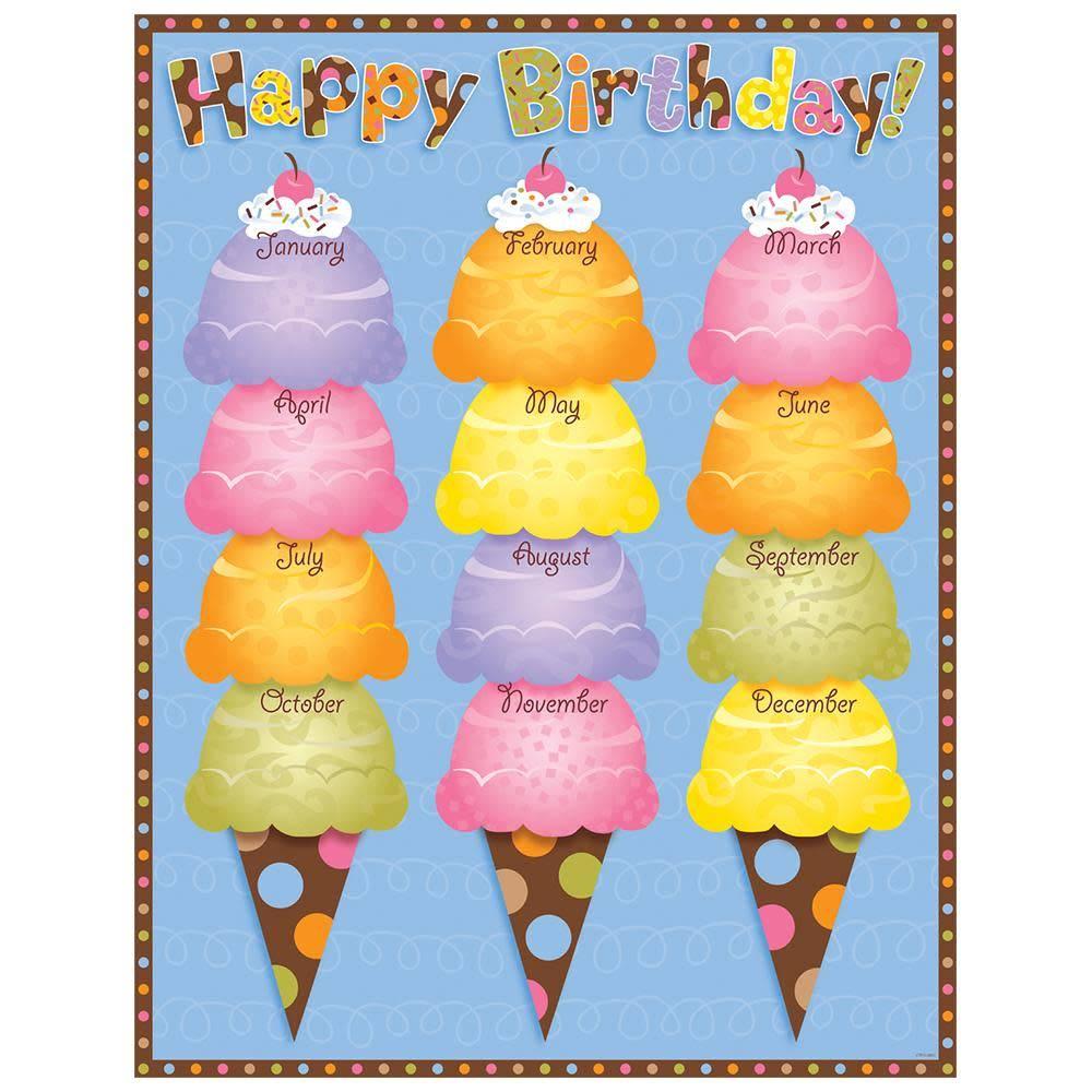 Dots On Chocolate Happy Birthday Chart