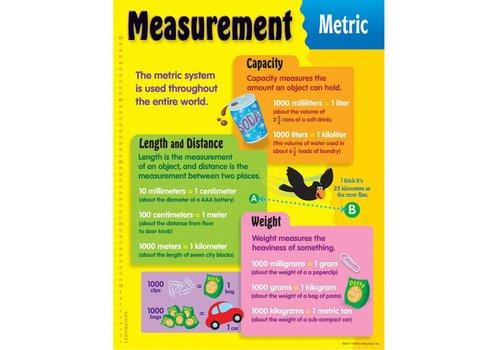 Trend Enterprises Measurement, Metric Poster