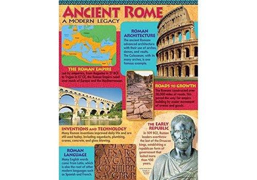 Trend Enterprises Ancient Rome Poster