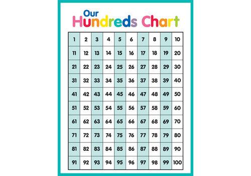 Carson Dellosa Just Teach - Hundreds Chart