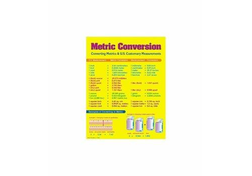 Carson Dellosa Metric Conversion Poster