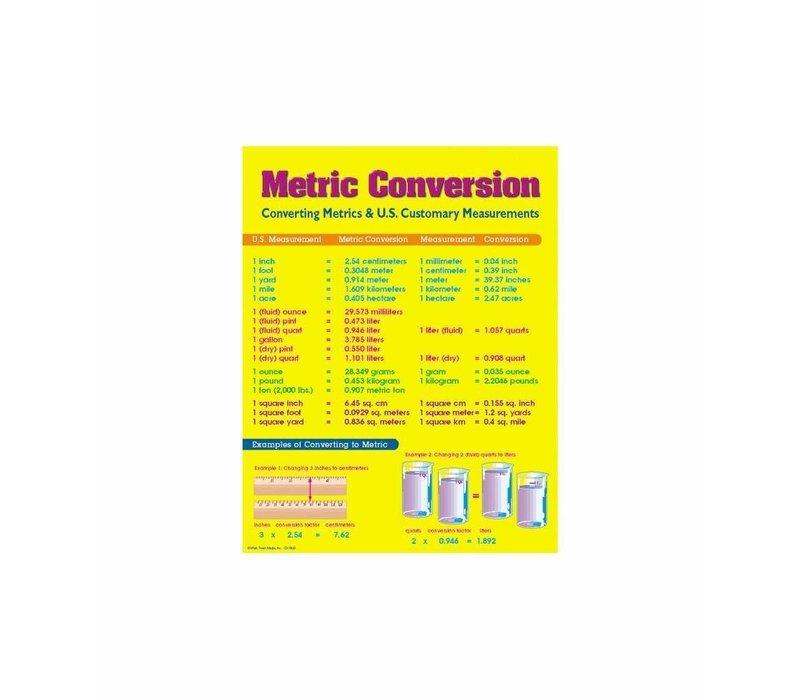 Metric Conversion Poster