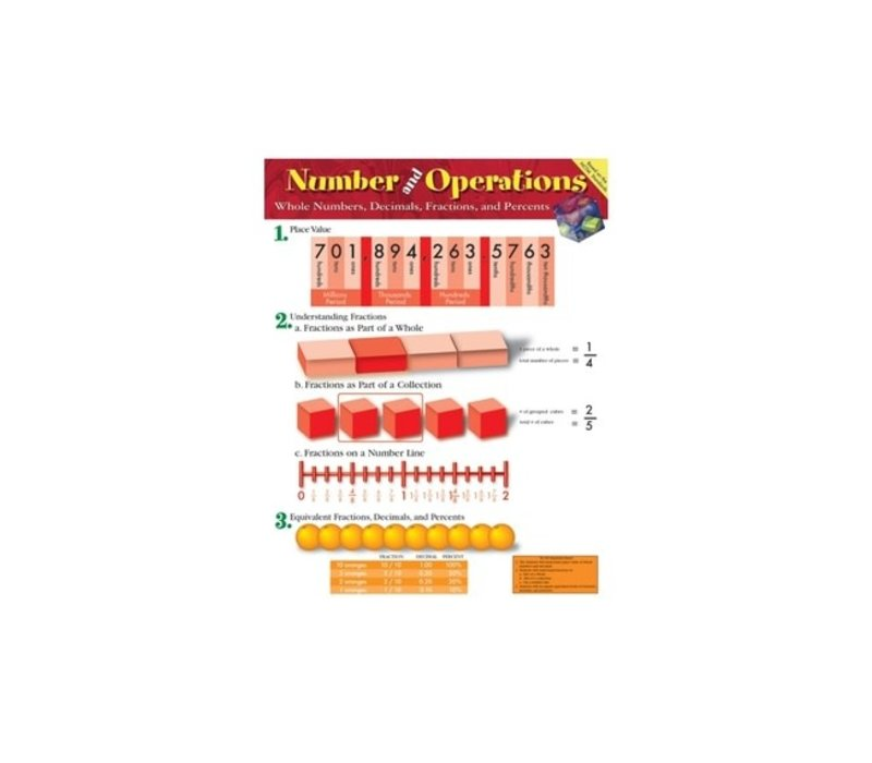 Number and Operations Poster