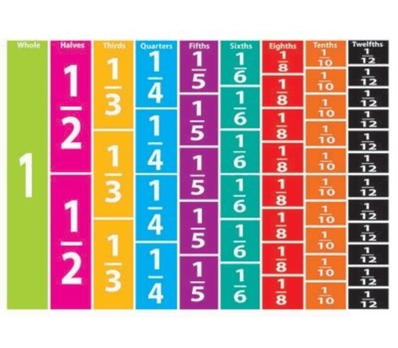 Comparative Fractions Die-Cut Magnets Set
