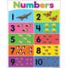 Teacher Created Resources Numbers 1-10 Poster*