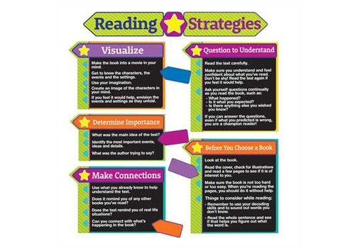 EUREKA Reading Strategies Bulletin Board Set
