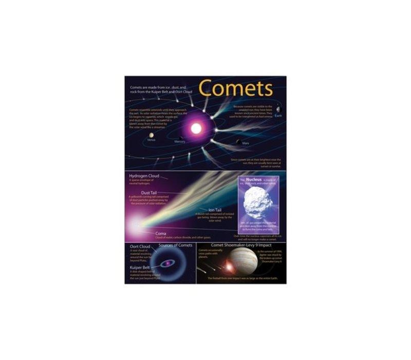 Comets Chart