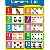 Carson Dellosa Numbers 1-10 Chart