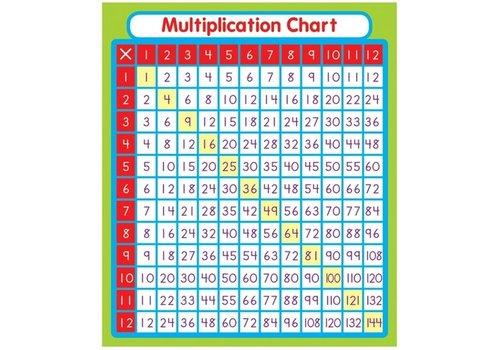 Carson Dellosa Multiplication Sticker Pack*