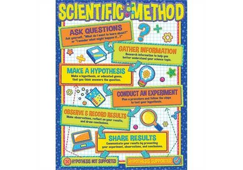EUREKA Color My World Scientific Method Poster*
