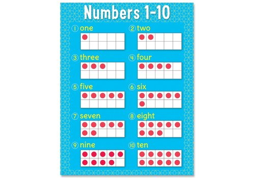 Creative Teaching Press Numbers 1-10 Chart