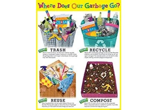 Creative Teaching Press Where Does Our Garbage Go? Chart*