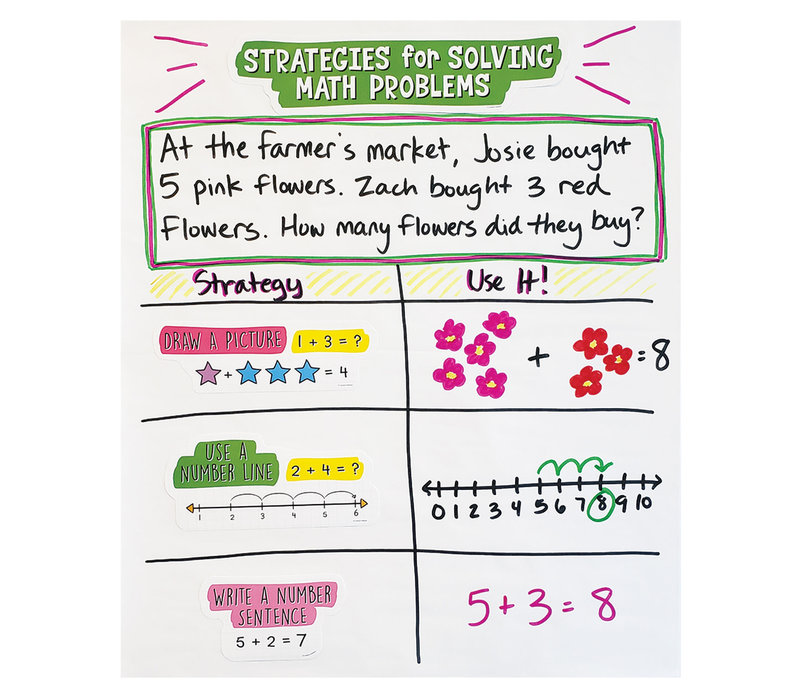 Easy Anchor Charts: Working with Numbers Bulletin Board Set Grade K-2