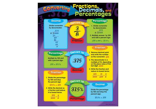 Trend Enterprises Converting Fractions, Decimals, and Percentages *