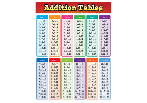 Teacher Created Resources Addition Tables Chart*