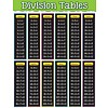 Teacher Created Resources Division Tables Chart