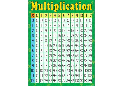 Teacher Created Resources Multiplication Chart*