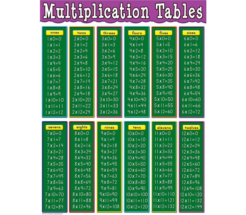 Teacher Created Resources Multiplication Tables Chart
