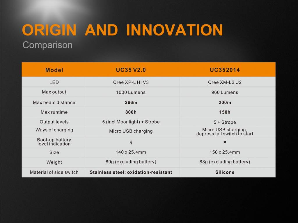 Fenix Fenix UC35 V2.0 LED Rechargeable Flashlight