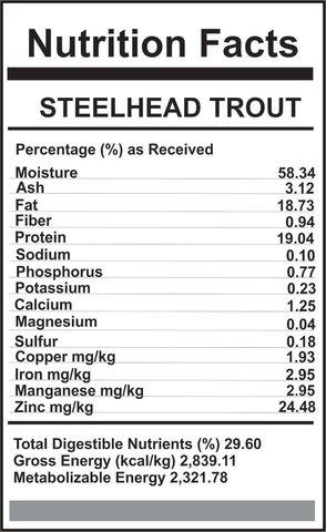 Carnivora Carnivora-Trout Diet