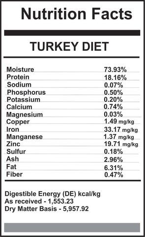 Carnivora Carnivora-Turkey Diet