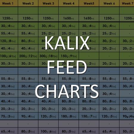 Feed Charts