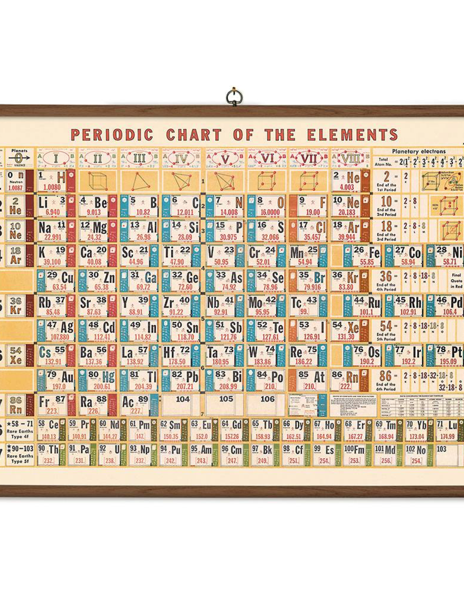 Vintage Style School Chart - Periodic Table