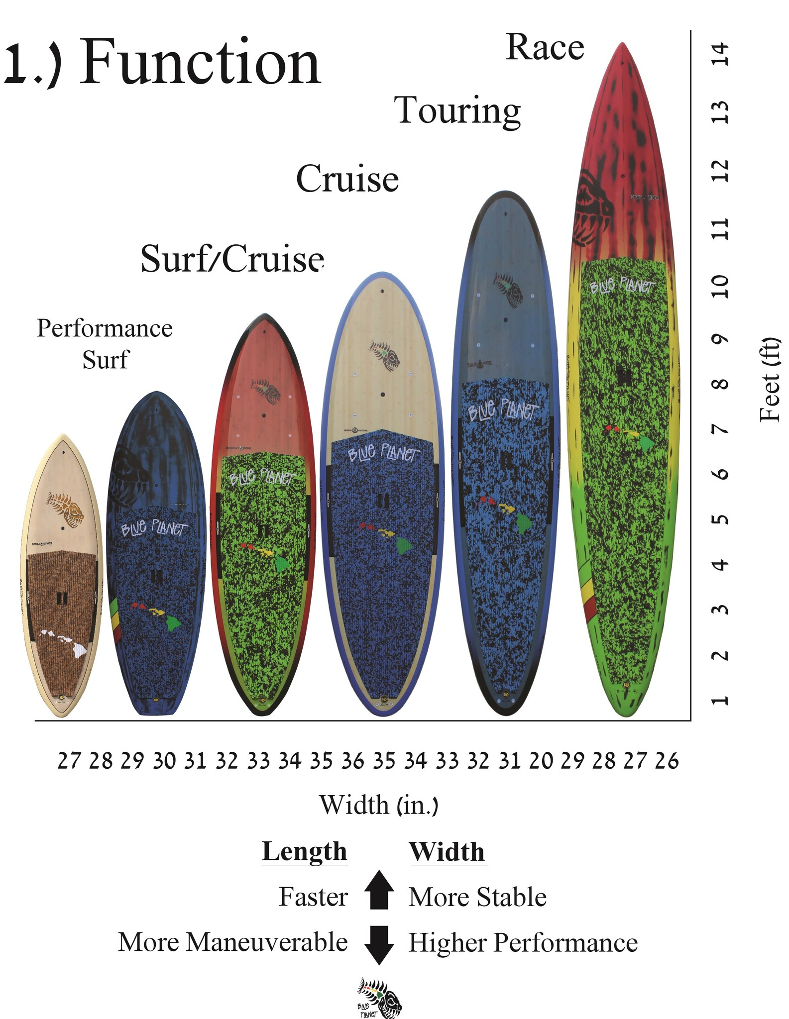 How to choose best sup chart