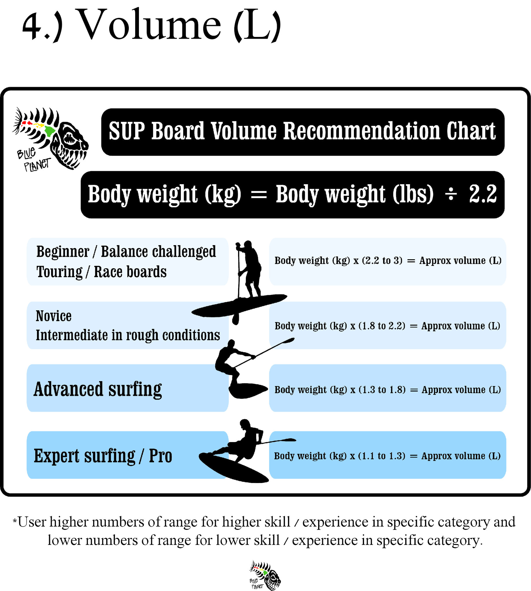 SUP Board Volume