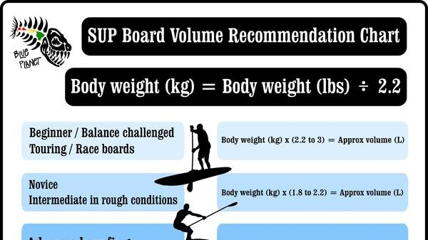 SUP Board Volume Recommendation Chart