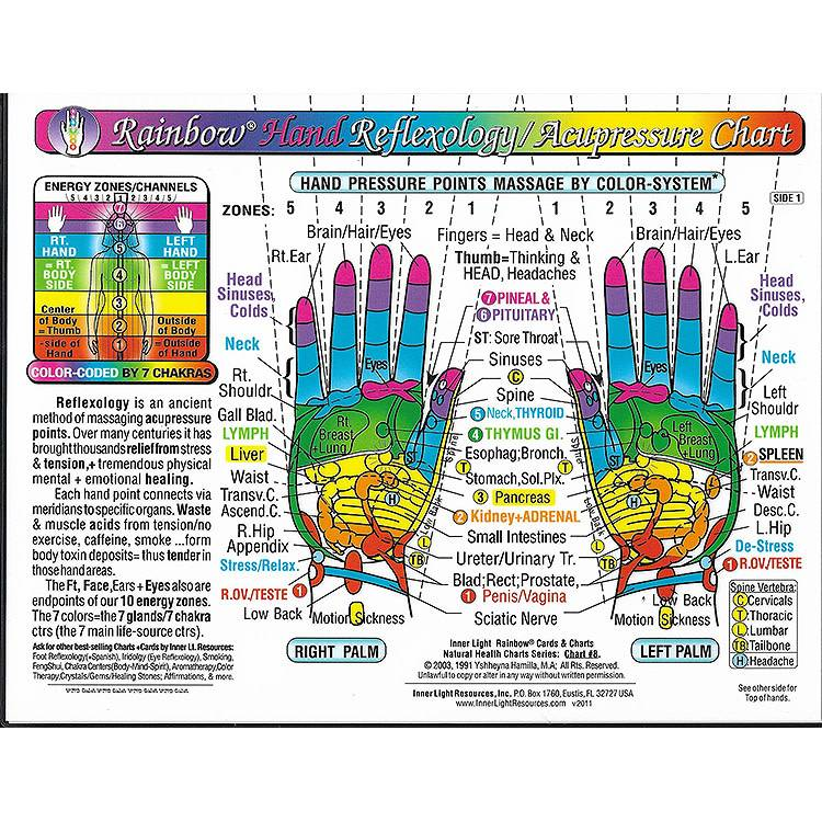 Hand Reflexology Chart 85x11 Sf Massage Supply
