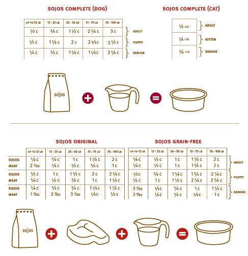 Sojos Feeding Chart