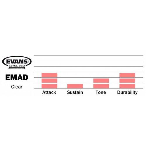 "Evans 22"" EMAD Batter Clear"