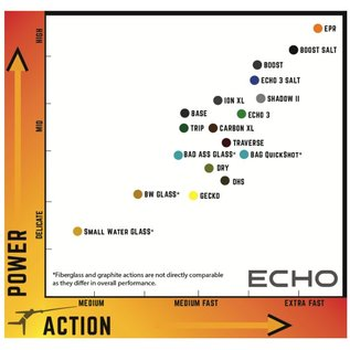 Echo Echo Base Fly Rod