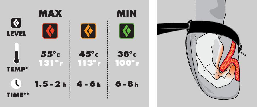Degré de température du sac Black Diamond Hot Forge Heated Chalk Bag