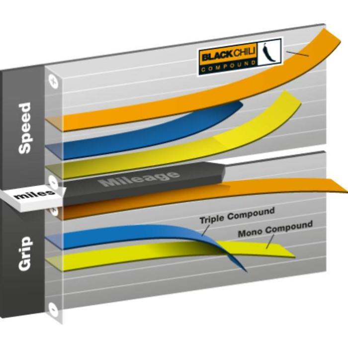 Continental Grand Prix 4000s II
