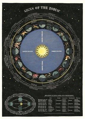 Cavallini Papers & Co. Wrap Sheet Zodiac Chart