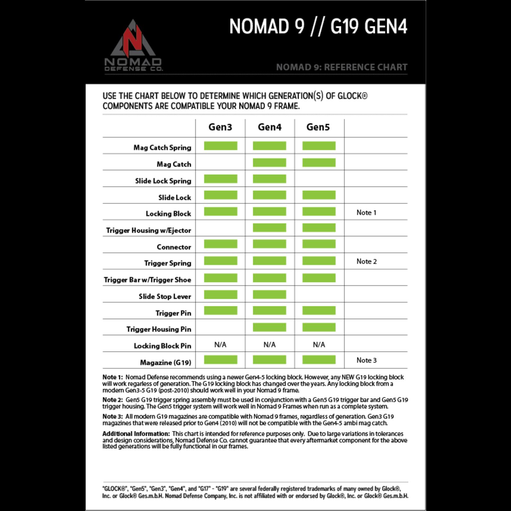 Nomad Defense Nomad LPK G19/17 Gen4/5 with Locking Block