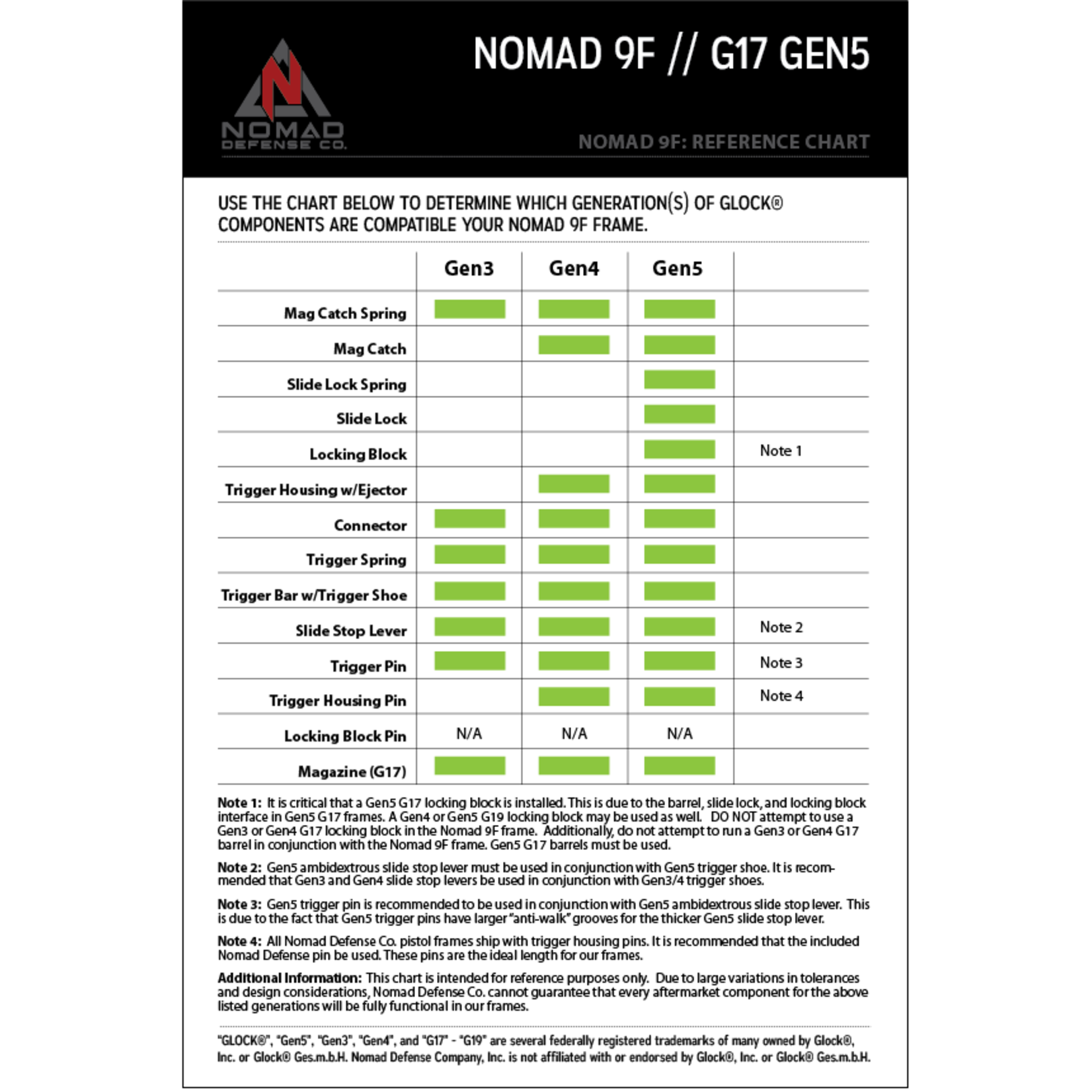Nomad Defense Nomad 9 Hybrid Locking Block