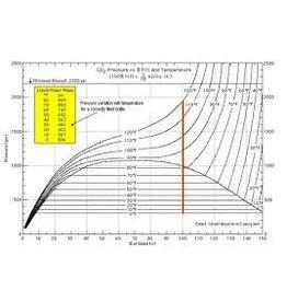 CO2 TANK RE-CERTIFCATION