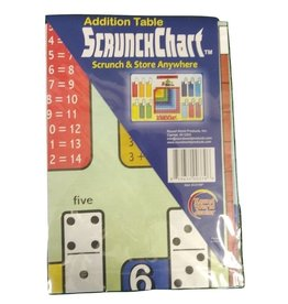 Round world Scrunch Chart - Addition Table