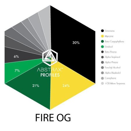 Abstrax Labs Abstrax - Fire OG (Indica) Terpene Blend 50 g