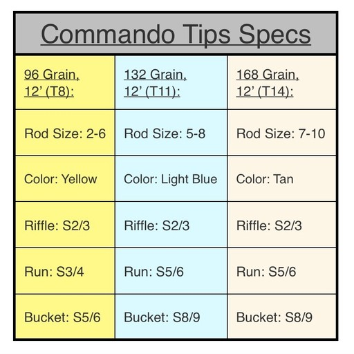 OPST Commando Tips