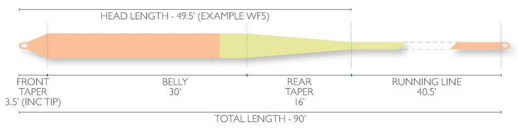 Airflo Super-DRI Nymph/Indicator