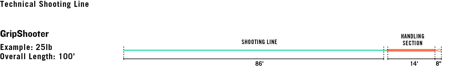 Gripshooter Shooting Line