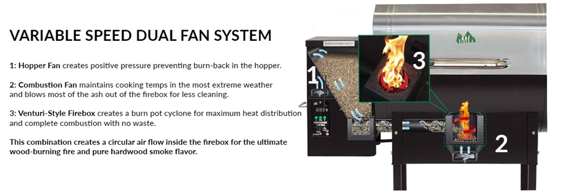 Green Mountain Grill Pellet Grill Dual Fan System