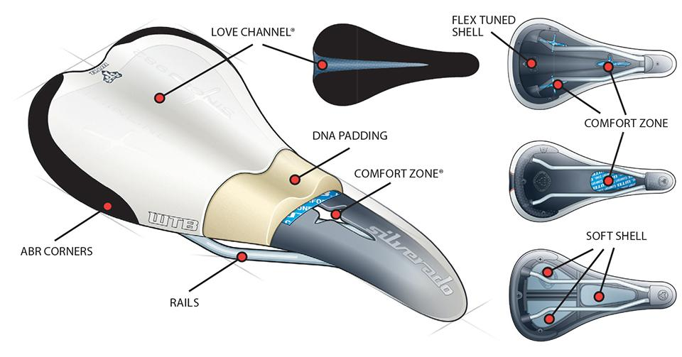 WTB Saddle Design