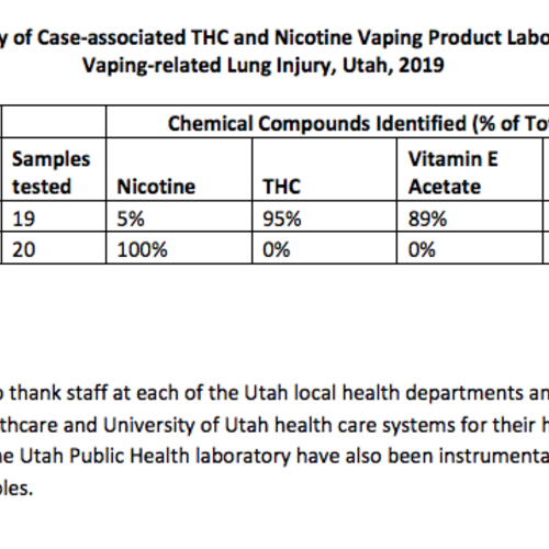 VAPE NEWS: UTAH DEPARTMENT OF HEALTH - Official Vaping TESTS Report