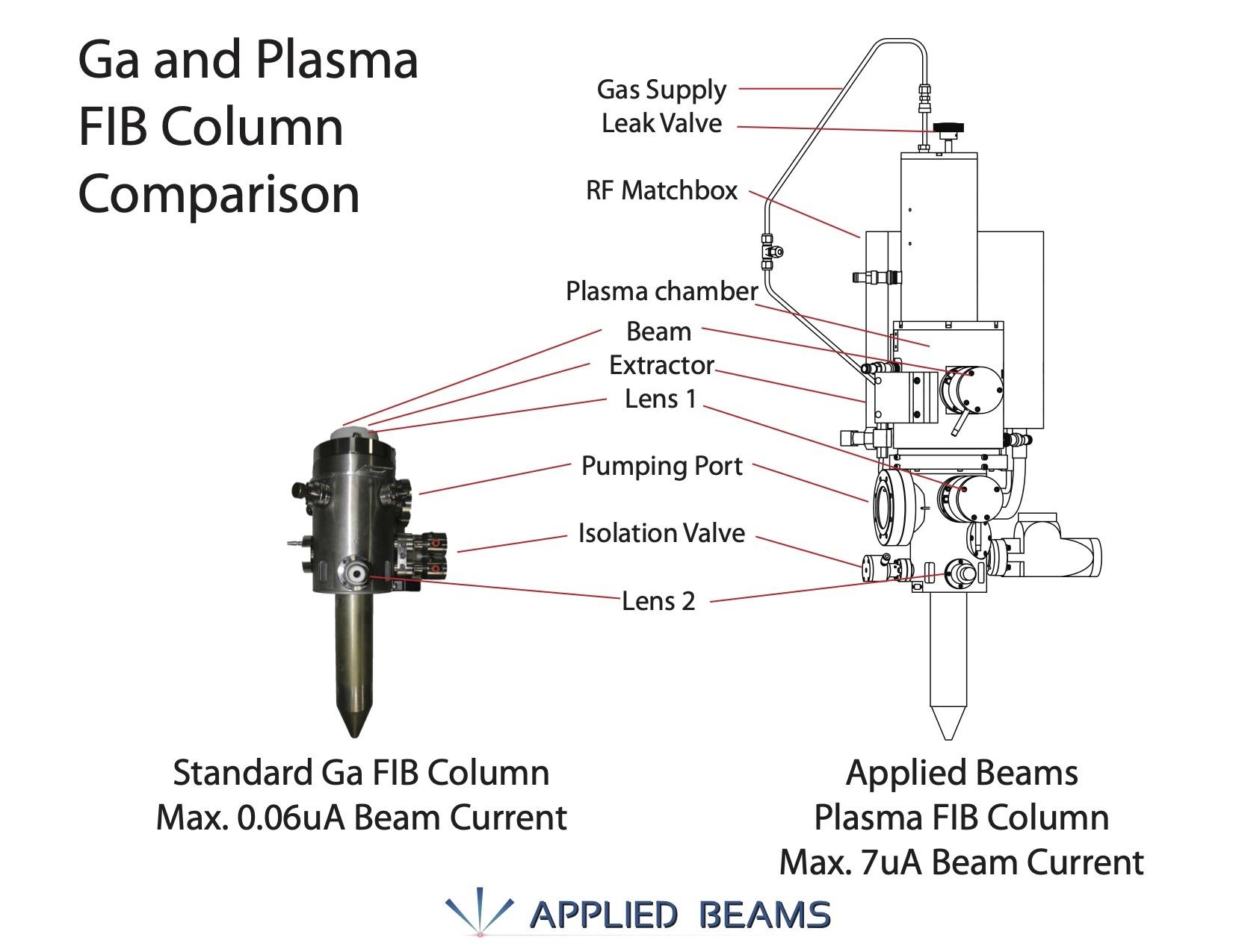 Graphical comparison between a standard Ga FIB column and the Applied Beams HyperFIB Plasma FIB upgrade